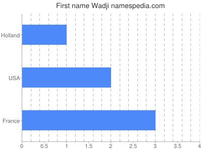 Given name Wadji