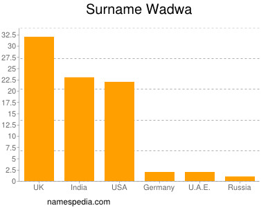 Surname Wadwa