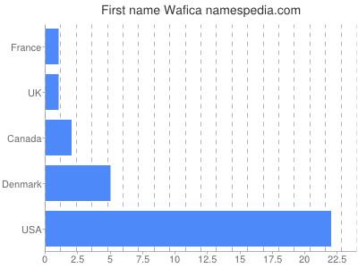 Given name Wafica