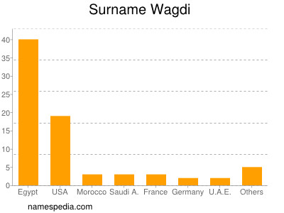 Surname Wagdi