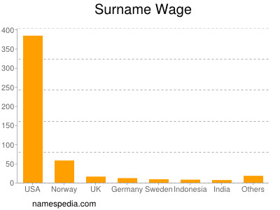 Surname Wage