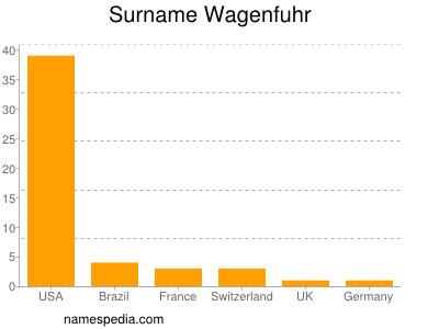 Surname Wagenfuhr
