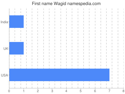 Given name Wagid