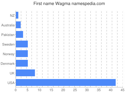 Given name Wagma