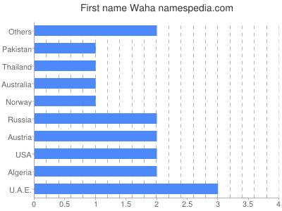 Given name Waha