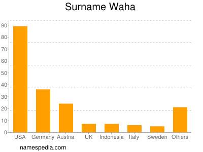 Surname Waha