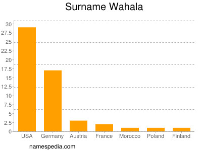 Familiennamen Wahala