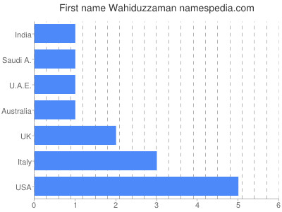 Given name Wahiduzzaman