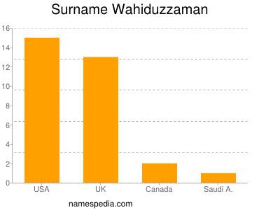 Surname Wahiduzzaman