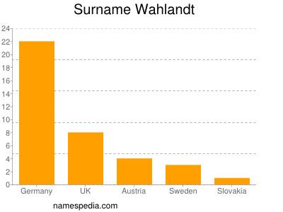 Surname Wahlandt