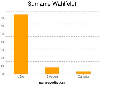 Surname Wahlfeldt