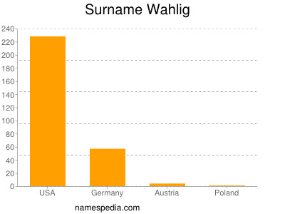 Surname Wahlig