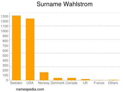 Surname Wahlstrom