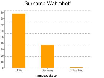 Surname Wahmhoff