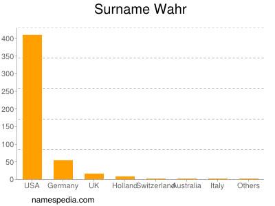 Surname Wahr