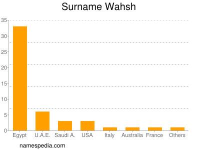 Surname Wahsh