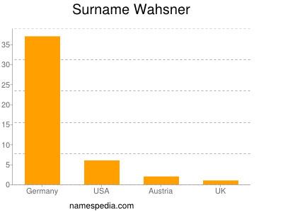 Surname Wahsner