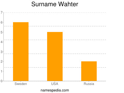 Surname Wahter