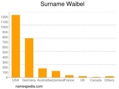 Surname Waibel