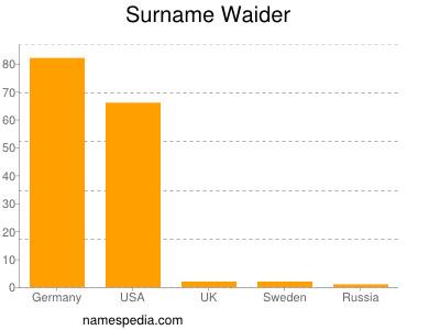 Surname Waider