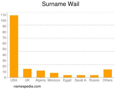 Surname Wail