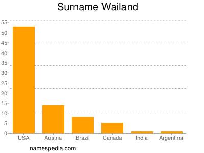 Surname Wailand
