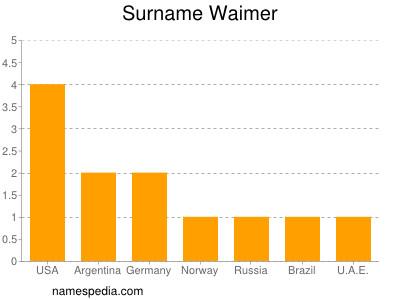 Surname Waimer