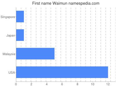 Vornamen Waimun