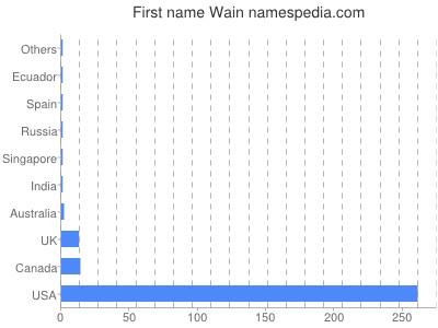 Given name Wain
