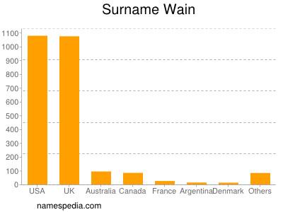 Surname Wain