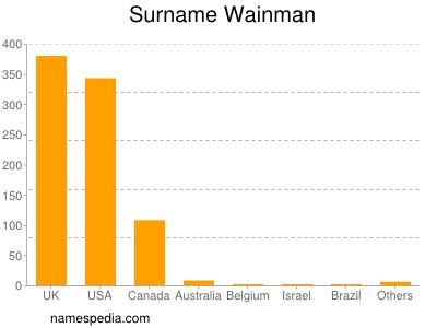 Surname Wainman