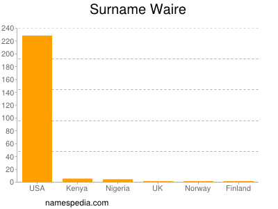 Surname Waire