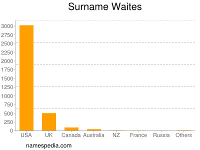 Surname Waites