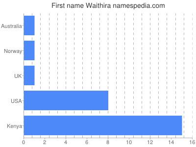 Given name Waithira