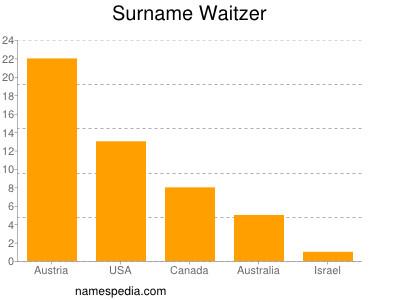 Surname Waitzer