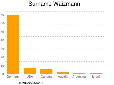 Surname Waizmann