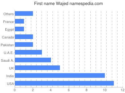 Given name Wajed