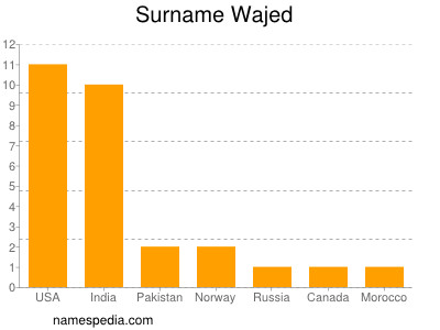 Surname Wajed