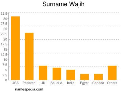Surname Wajih