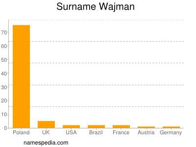 Familiennamen Wajman