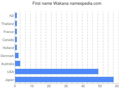 Given name Wakana