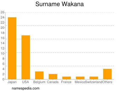 Familiennamen Wakana