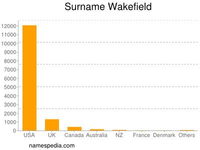 Surname Wakefield