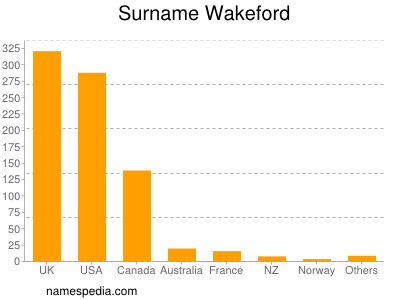 Surname Wakeford