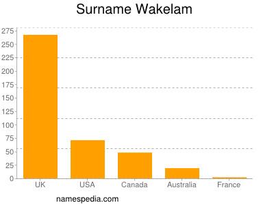 Surname Wakelam
