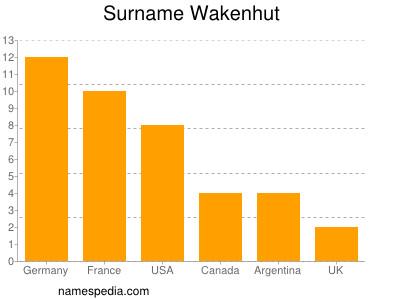 Surname Wakenhut