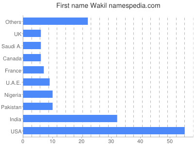 Given name Wakil