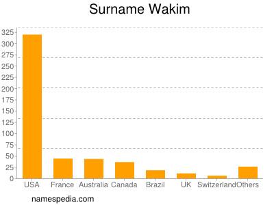 Surname Wakim