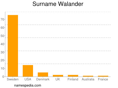 Surname Walander