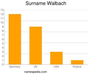 Surname Walbach